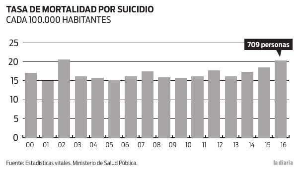 2016 wurden in Uruguay 709 Selbstmorde registriert. Das bedeutet eine Rate von 20,37 pro 100.000 Einwohner