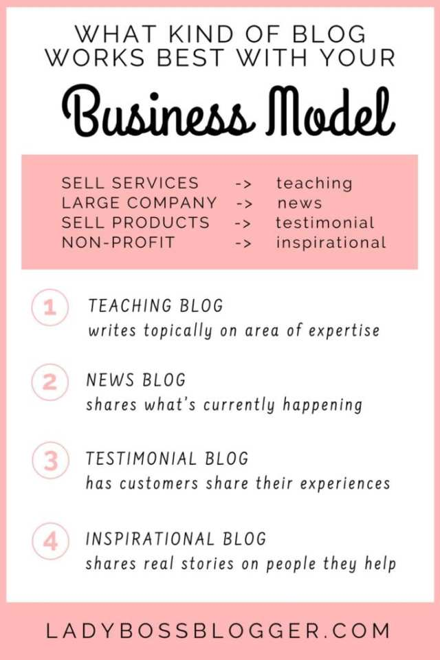 How To Start A Blog To Market Your Business