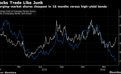 Emerging-Market Stocks Are Now Cheaper Than Junk Bonds: Chart