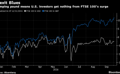 Bloomberg Pound-Fueled FTSE 100 Rally No Cause for Joy to U.S. Traders