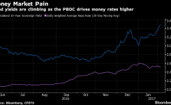 China's Raising Rates. Good for the Yuan, Bad for Bonds