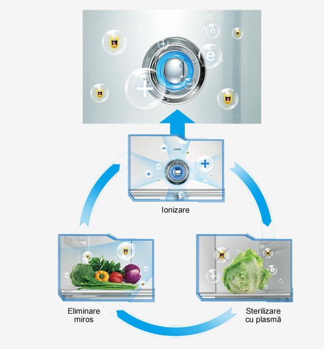 Tehnologie Plasma pure Toshiba