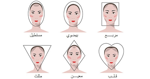 أشكال الوجوه بالصور