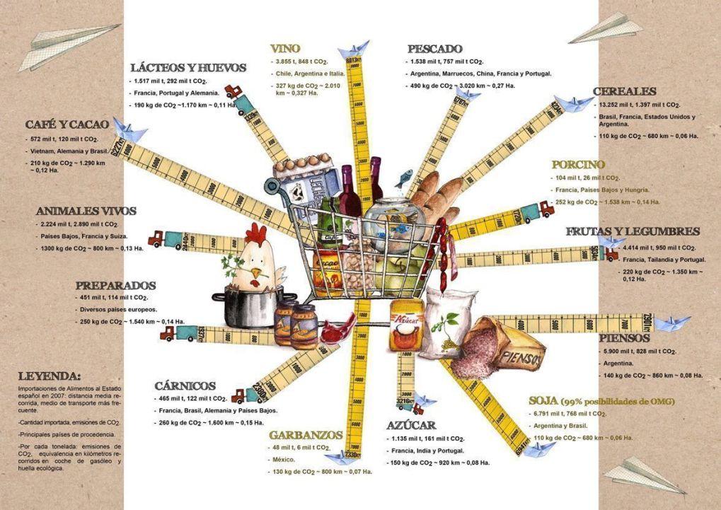 Kilómetros en nuestros alimentos