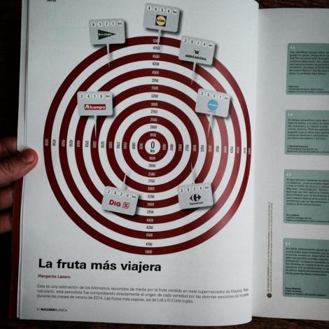 La revista Ballena Blanca también ha dedicado algún espacio en sus páginas a los kilómetros ocultos en las frutas de nuestros supermercados
