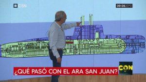 ¿Qué paso con el submarino ARA San Juan?