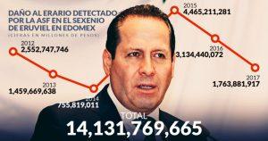 Las 339 observaciones de la Auditoría Superior de la Federación  en 6 años de Eruviel Avila como gobernador del Estado México, por posible desfalco suman $14,131 millones