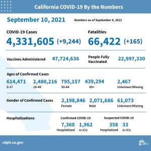 Por tercera semana consecutiva disminuyó la tasa de infección de COVID-19 en el Condado de Los Angeles
