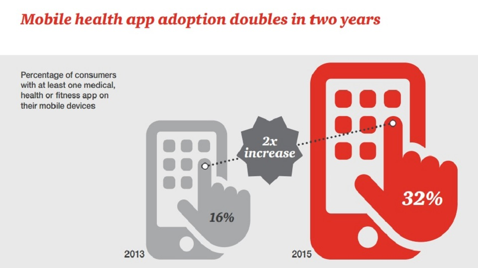Informe PwC - uso de apps de salud