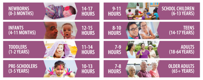 Hours of Sleep For Different Ages