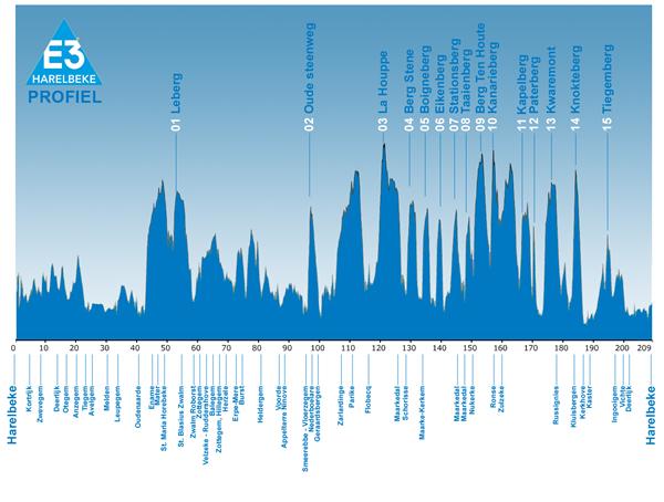E3-Harelbeke-2013-race-profile-small