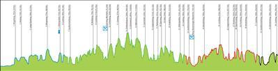 Amstel-Gold-Race-2015-profile