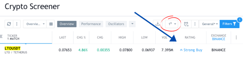 Tradingview strong buy rating