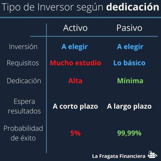 inversor pasivo