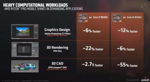 Meet the new Ryzen Pro, AMD processors for notebooks and PCs