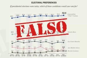 Circula encuesta falsa atribuida Pew Research Center sobre intención de voto presidencial