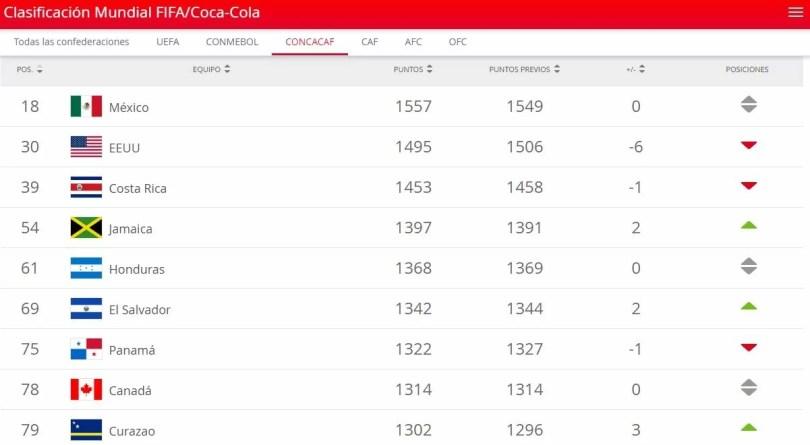 Nuevo formato de clasificación de CONCACAF para Catar 2022