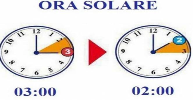 quando cambia ora legale-solare