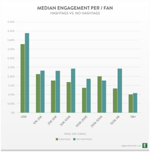 Median-Engagement-Per-Size-for-Hashtags