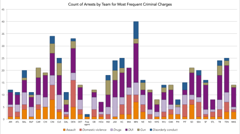 Distribution of arrests for the six most frequent charges across teams. The net (hard to find as this is busy): each frequent charge has one team with the most arrests for it. (Click to enlarge and look at the table below.)