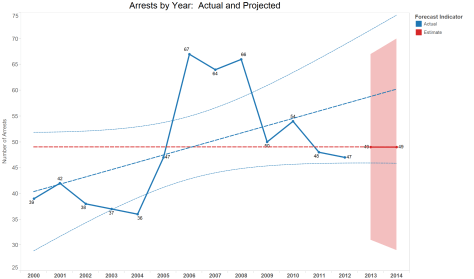 "he blue lines show arrests by year and a projected likelihood ""cone"" of arrests. The red lines a machine prediction for next year. The net: Arrests are not increasing. (Click for full size)"
