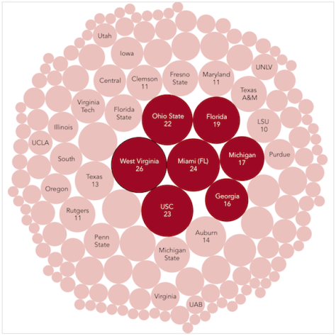 Spiral chart shows how many NFL arrests were from players from each respective college program. The seven schools highlighted were schools in BOTH the top 5% for NFL placement AND top 5% for NFL arrests.