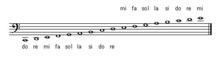 La clave de fa en las notas musicales