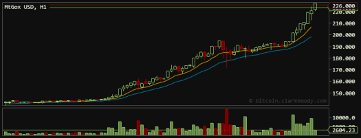 Bitcoin Trades Up To $226 on April 9, 2013