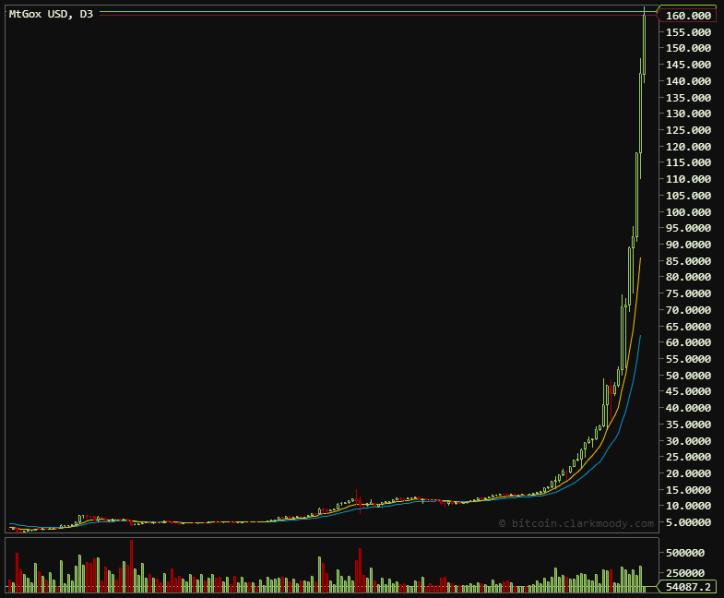 Bitcoin Trading Reaches $162 High April 7. 2013