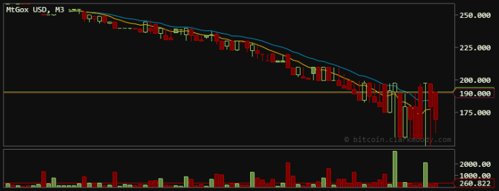 BitCoin Massive Correction April 10, 2013