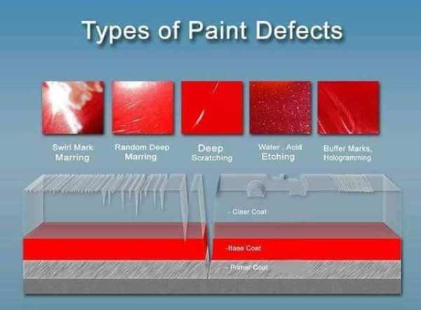 types of paint defects diagram Laguna Mobile Auto Detailing
