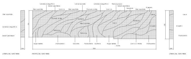 Plano del jardín vertical