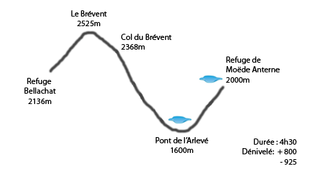 Profil refuge de Bellachat - refuge Moëde Anterne