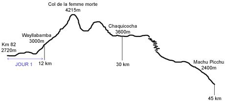 Camino Inca - Profil étape jour 1 - Pérou