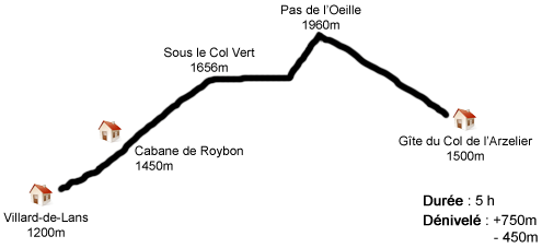 Grand Veymont profil étape1