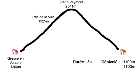 Grand Veymont - Profil étape 3