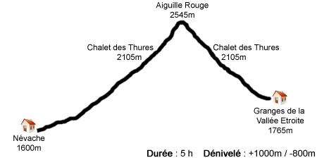 Profil étape 1 - Thabor