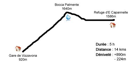 Profil étape Vizzavona - E Capannelle - GR20