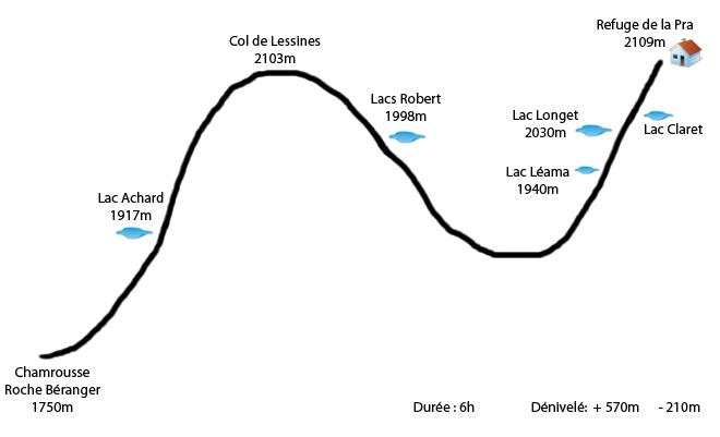 Profil étape Chamrousse - Refuge de la Pra