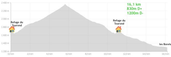 Profil Tourond Chaillol Valgaudemar Alpes