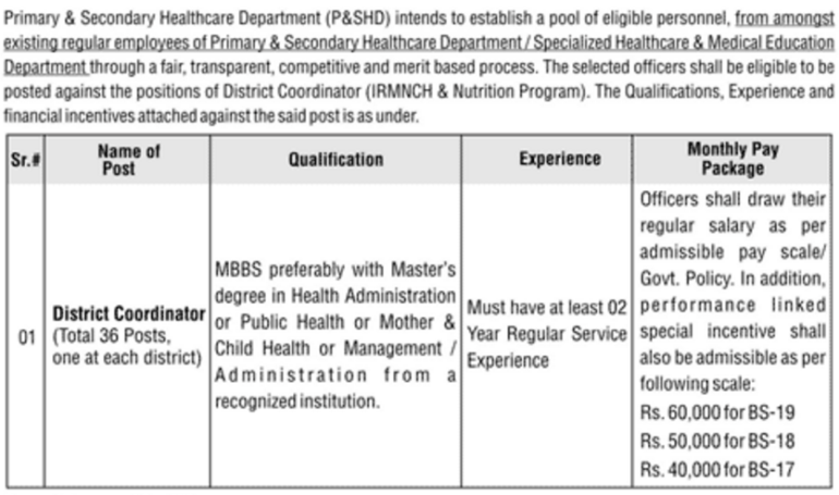 govt-of-punjab-primary-secondary-healthcare-department-jobs-salary-qualification-post-name-details-and-required-experience