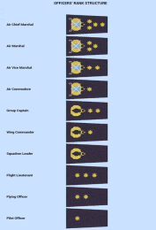 PAF Officers Rank Structure With Batch Signs