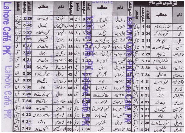 Islamic Boys Names In Urdu