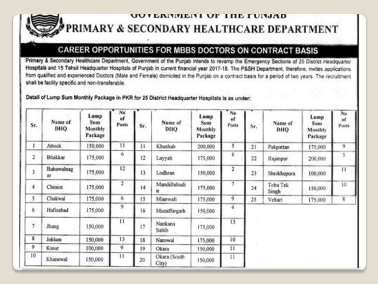 Primary And Secondary Healthcare Department Punjab Jobs September 2017