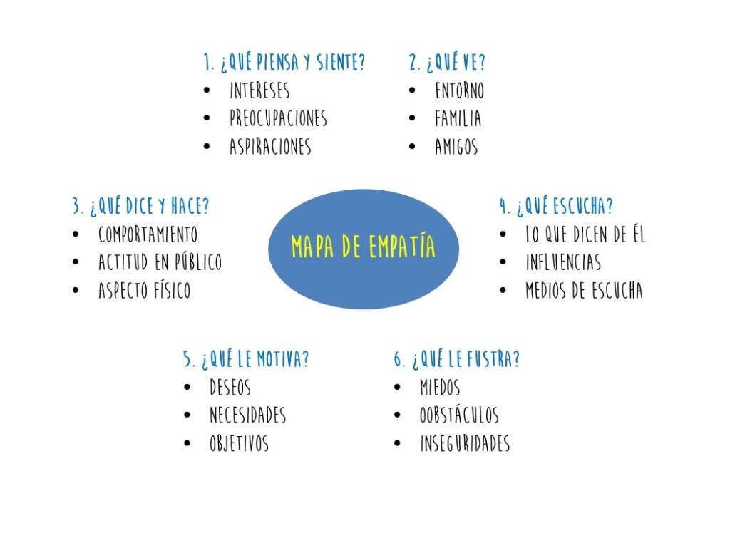 mapa de la empatia