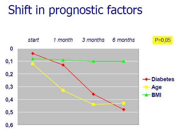 15-6-2009 3-35-10 shift in prognostic factors