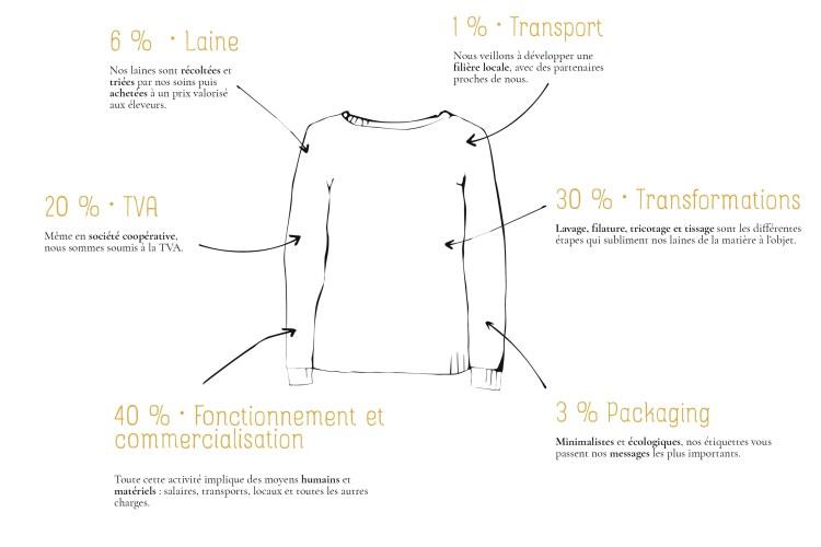 Transparence vêtement