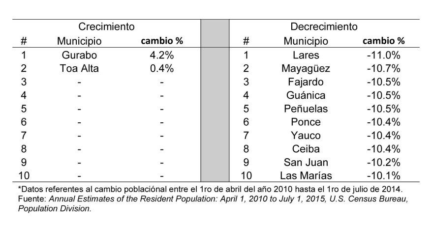 Tabla-2-municipios-con-crecimiento-poblacional