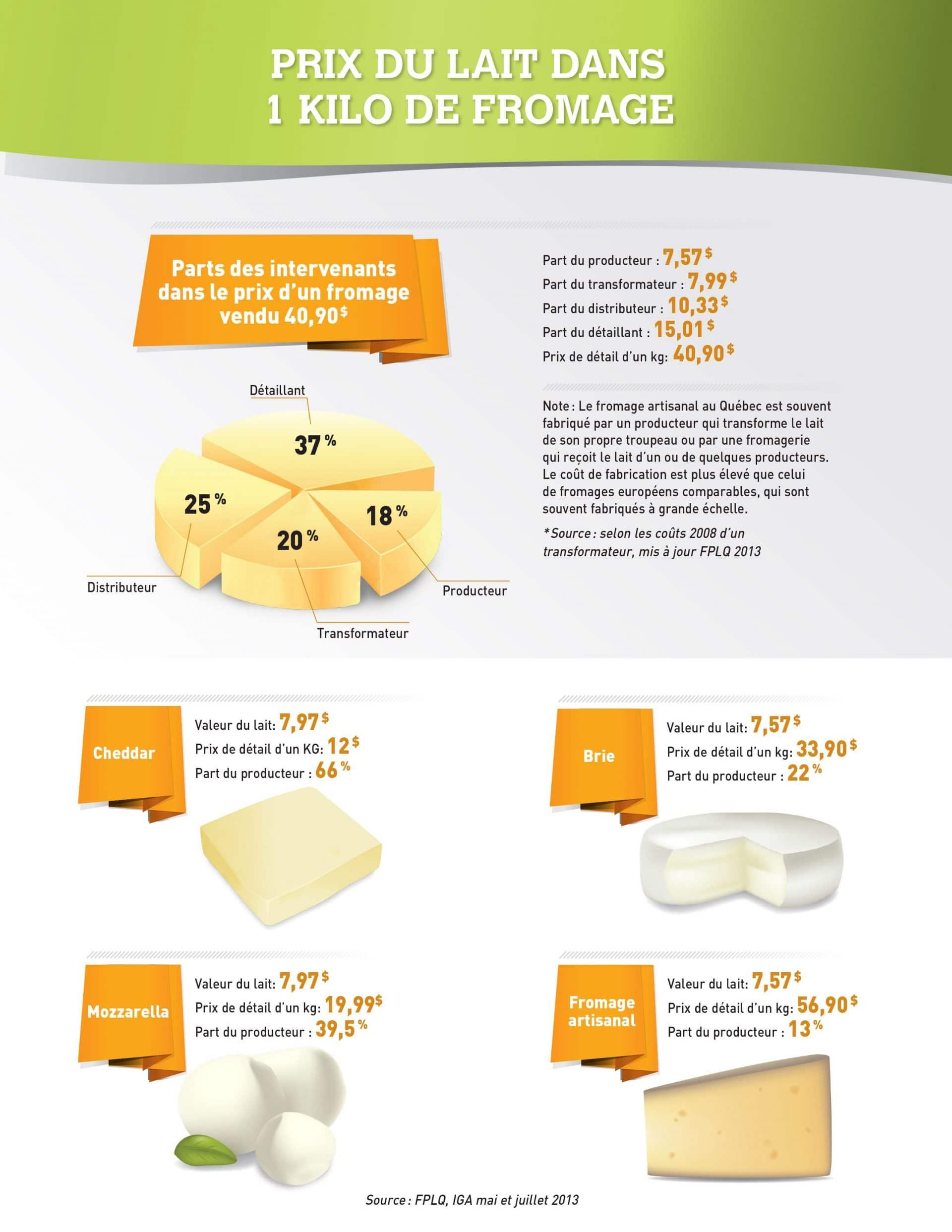 prix du lait dans un kilo de fromages producteurs de lait du qu bec. Black Bedroom Furniture Sets. Home Design Ideas