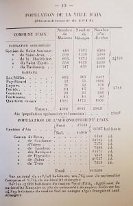 Population de la ville d'Aix en 1911